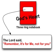 god's heart book